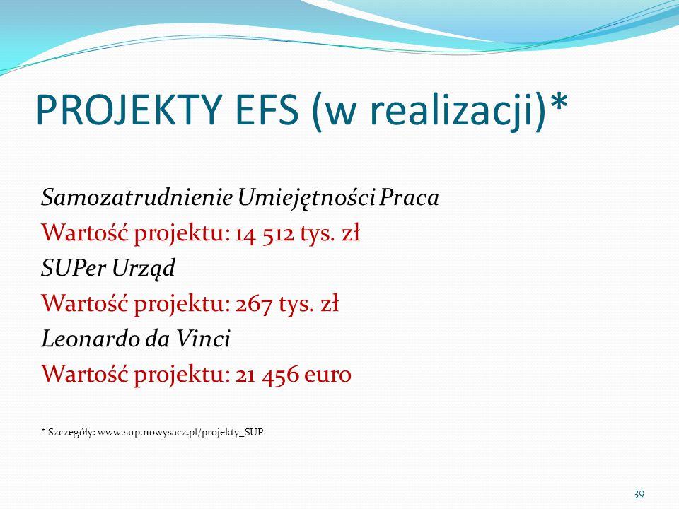 PROJEKTY EFS (w realizacji)* Samozatrudnienie Umiejętności Praca Wartość projektu: 14 512 tys.