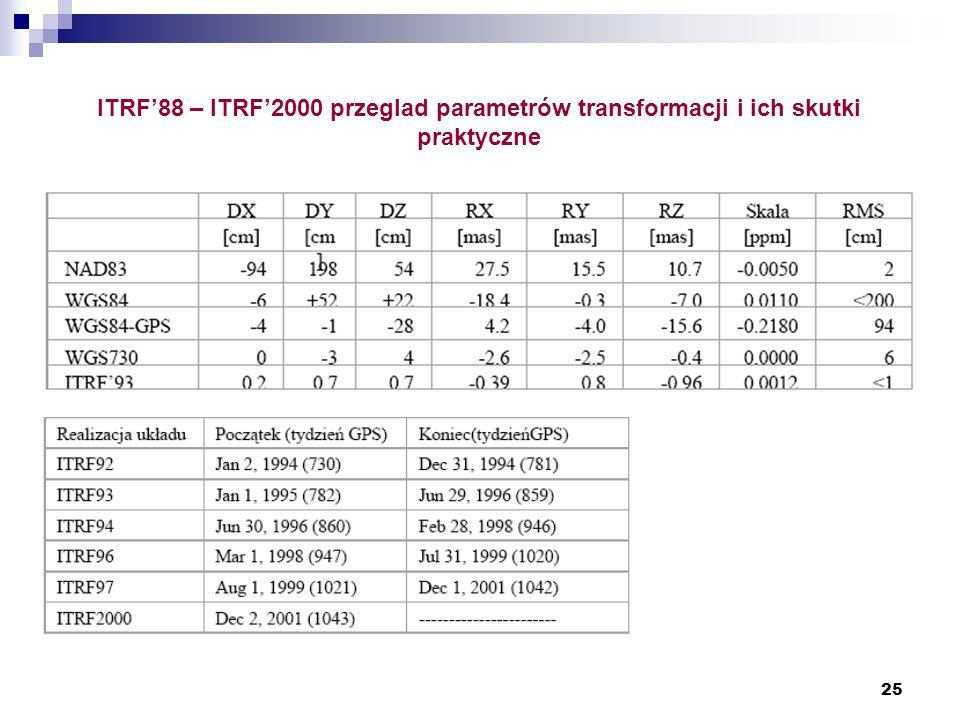 25 ITRF'88 – ITRF'2000 przeglad parametrów transformacji i ich skutki praktyczne