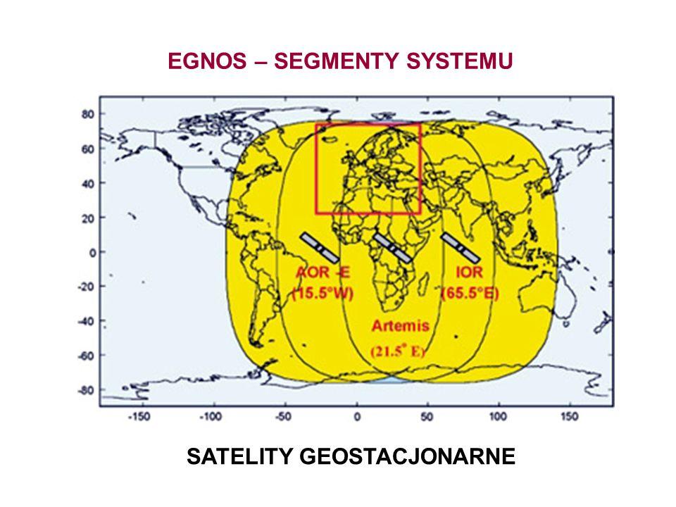 EGNOS – SEGMENTY SYSTEMU SATELITY GEOSTACJONARNE