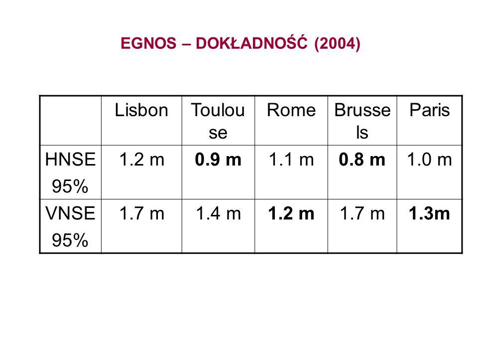 EGNOS – DOKŁADNOŚĆ (2004) LisbonToulou se RomeBrusse ls Paris HNSE 95% 1.2 m0.9 m1.1 m0.8 m1.0 m VNSE 95% 1.7 m1.4 m1.2 m1.7 m1.3m
