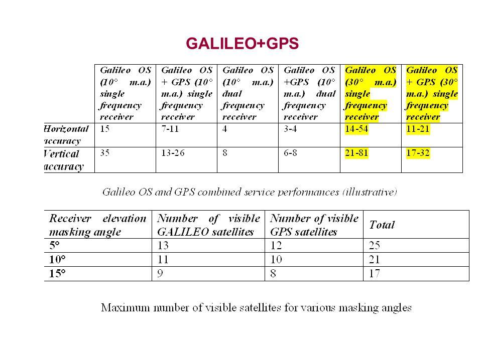 GALILEO+GPS