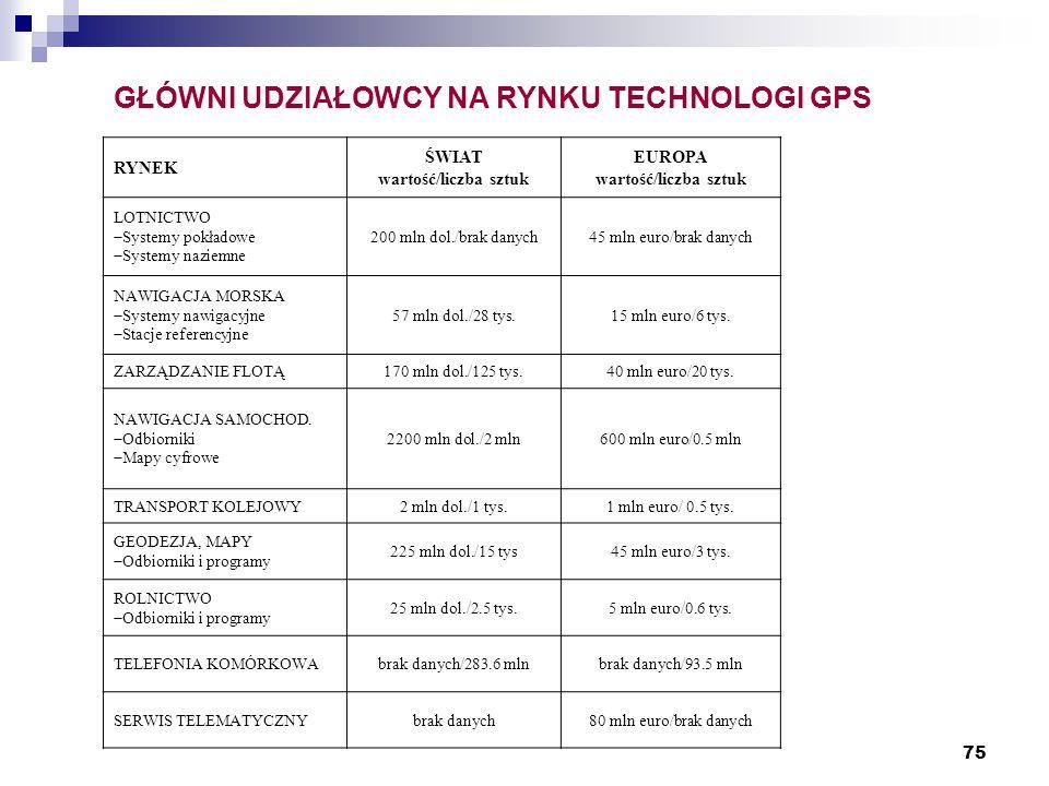 75 GŁÓWNI UDZIAŁOWCY NA RYNKU TECHNOLOGI GPS RYNEK ŚWIAT wartość/liczba sztuk EUROPA wartość/liczba sztuk LOTNICTWO  Systemy pokładowe  Systemy naziemne 200 mln dol./brak danych45 mln euro/brak danych NAWIGACJA MORSKA  Systemy nawigacyjne  Stacje referencyjne 57 mln dol./28 tys.15 mln euro/6 tys.