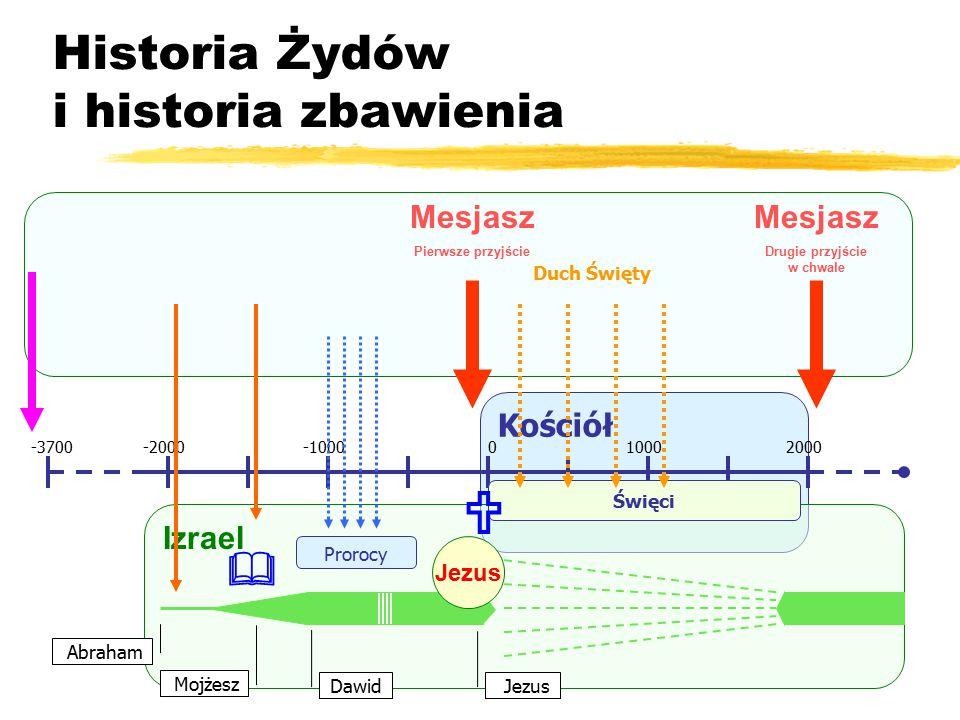 Kościół Historia Żydów i historia zbawienia -2000-1000010002000-3700 Izrael Abraham Mojżesz Jezus Dawid Prorocy Jezus Mesjasz Pierwsze przyjście Święci Duch Święty Mesjasz Drugie przyjście w chwale  