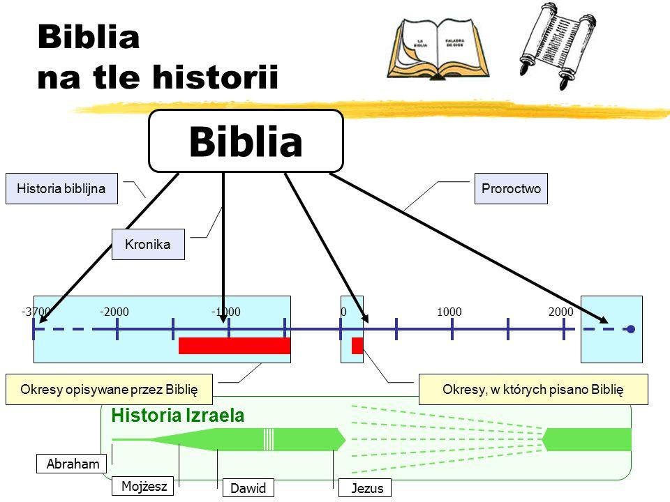 Biblia na tle historii -2000-1000010002000-3700 Historia Izraela Biblia Historia biblijna Kronika Proroctwo Okresy opisywane przez Biblię Okresy, w których pisano Biblię Abraham Mojżesz Jezus Dawid