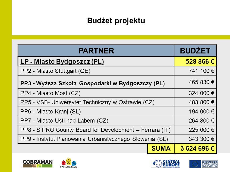Budżet projektu PARTNERBUDŻET LP - Miasto Bydgoszcz (PL)528 866 € PP2 - Miasto Stuttgart (GE)741 100 € PP3 - Wyższa Szkoła Gospodarki w Bydgoszczy (PL) 465 830 € PP4 - Miasto Most (CZ)324 000 € PP5 - VSB- Uniwersytet Techniczny w Ostrawie (CZ)483 800 € PP6 - Miasto Kranj (SL)194 000 € PP7 - Miasto Usti nad Labem (CZ)264 800 € PP8 - SIPRO County Board for Development – Ferrara (IT)225 000 € PP9 - Instytut Planowania Urbanistycznego Słowenia (SL)343 300 € SUMA3 624 696 €