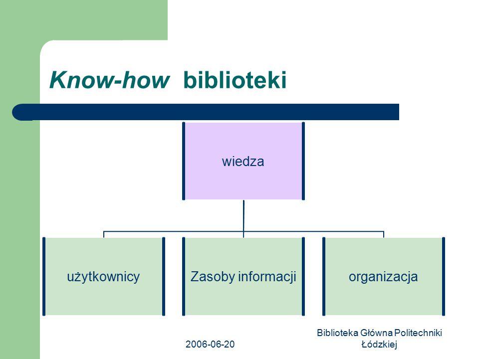 2006-06-20 Biblioteka Główna Politechniki Łódzkiej Know-how biblioteki wiedza użytkownicy Zasoby informacji organizacja