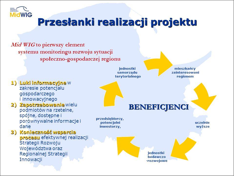 Przesłanki realizacji projektu 1)Luki informacyjne 1)Luki informacyjne w zakresie potencjału gospodarczego i innowacyjnego 2)Zapotrzebowanie 2)Zapotrz