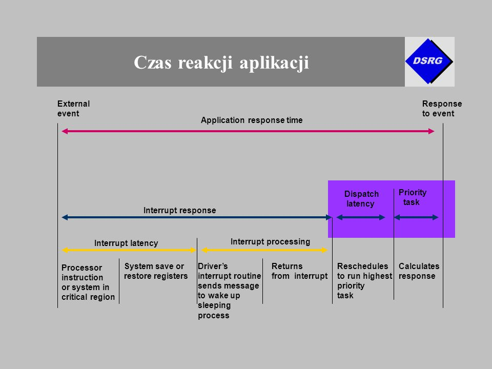 Czas reakcji aplikacji Processor instruction or system in critical region System save or restore registers Driver's interrupt routine sends message to