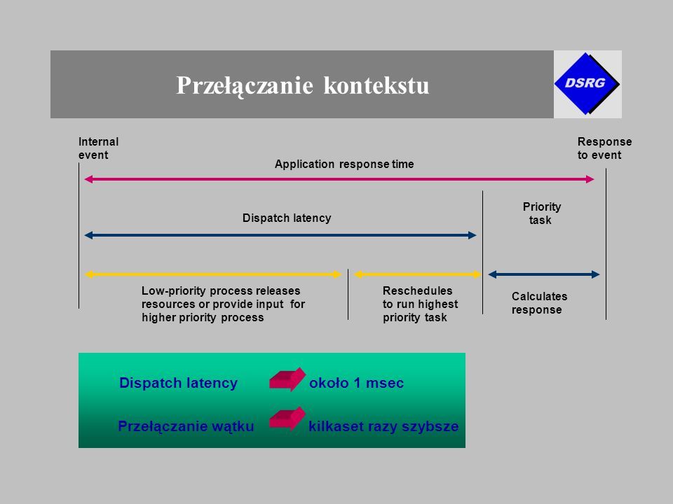 Przełączanie kontekstu Reschedules to run highest priority task Calculates response Dispatch latency Priority task Application response time Internal event Response to event Low-priority process releases resources or provide input for higher priority process Dispatch latency około 1 msec Przełączanie wątku kilkaset razy szybsze