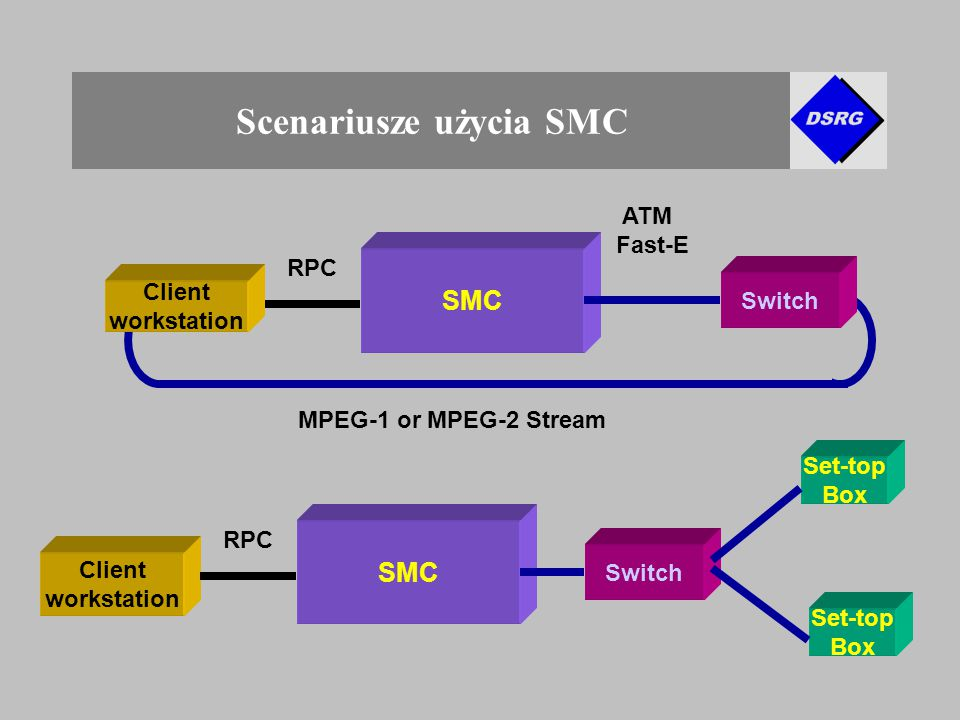 Scenariusze użycia SMC SMC Switch MPEG-1 or MPEG-2 Stream RPC SMC Switch Client workstation RPC Set-top Box Set-top Box ATM Fast-E Client workstation