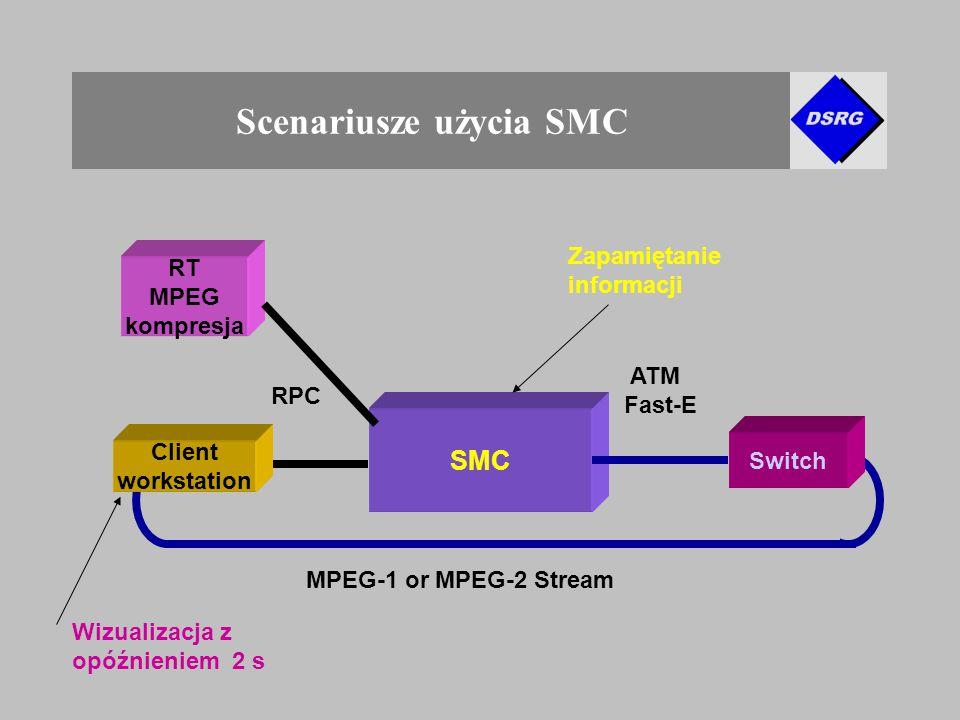 Scenariusze użycia SMC SMC Switch MPEG-1 or MPEG-2 Stream RPC ATM Fast-E Client workstation RT MPEG kompresja Wizualizacja z opóźnieniem 2 s Zapamiętanie informacji