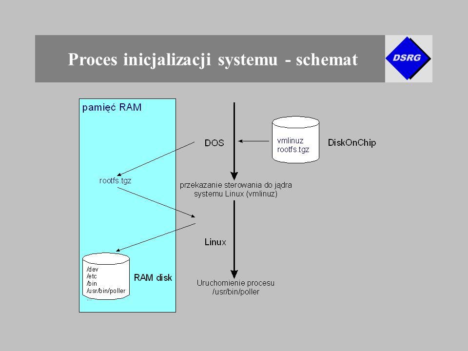 Proces inicjalizacji systemu - schemat