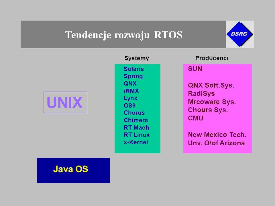 Tendencje rozwoju RTOS UNIX Java OS SystemyProducenci SUN QNX Soft.Sys.
