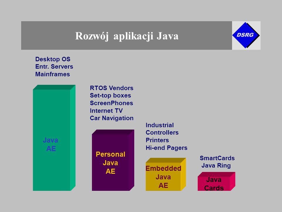 Rozwój aplikacji Java Personal Java AE Embedded Java AE Java Cards Desktop OS Entr.