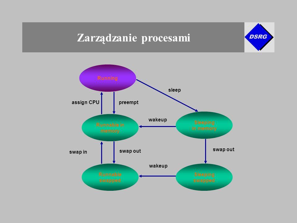 Zarządzanie procesami Running Runnable in memory Runnable swapped Sleeping in memory Sleeping swapped sleep swap out wakeup swap out preemptassign CPU swap in