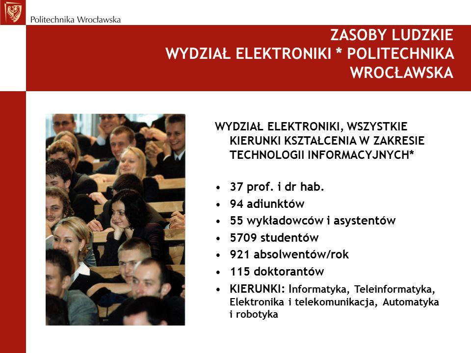 WYDZIAŁ ELEKTRONIKI, WSZYSTKIE KIERUNKI KSZTAŁCENIA W ZAKRESIE TECHNOLOGII INFORMACYJNYCH* 37 prof. i dr hab. 94 adiunktów 55 wykładowców i asystentów