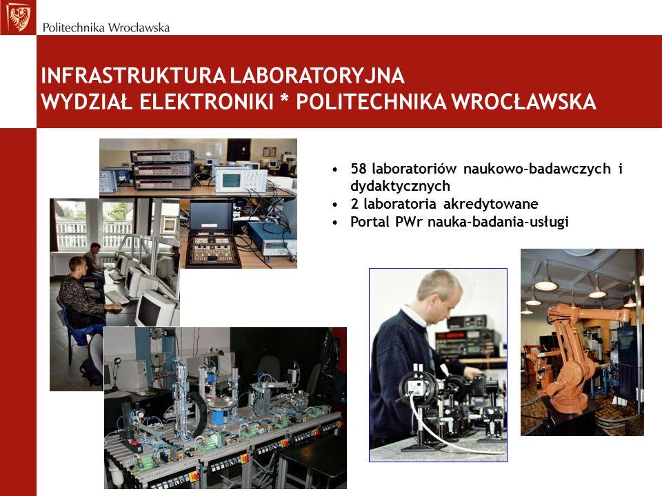 INFRASTRUKTURA LABORATORYJNA WYDZIAŁ ELEKTRONIKI * POLITECHNIKA WROCŁAWSKA 58 laboratoriów naukowo-badawczych i dydaktycznych 2 laboratoria akredytowa