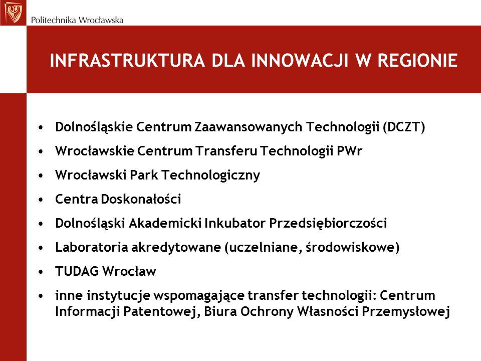 INFRASTRUKTURA DLA INNOWACJI W REGIONIE Dolnośląskie Centrum Zaawansowanych Technologii (DCZT) Wrocławskie Centrum Transferu Technologii PWr Wrocławsk