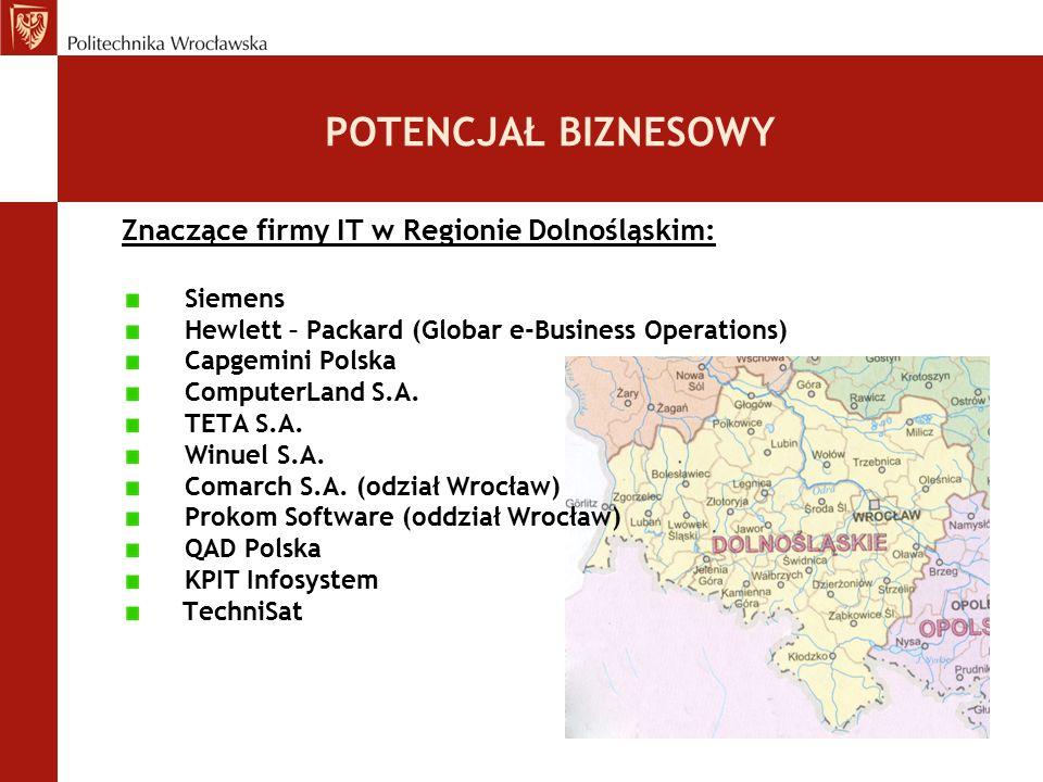 POTENCJAŁ BIZNESOWY Znaczące firmy IT w Regionie Dolnośląskim: Siemens Hewlett – Packard (Globar e-Business Operations) Capgemini Polska ComputerLand