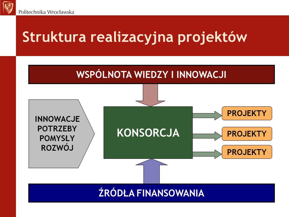 Struktura realizacyjna projektów WSPÓLNOTA WIEDZY I INNOWACJI ŹRÓDŁA FINANSOWANIA KONSORCJA PROJEKTY INNOWACJE POTRZEBY POMYSŁY ROZWÓJ