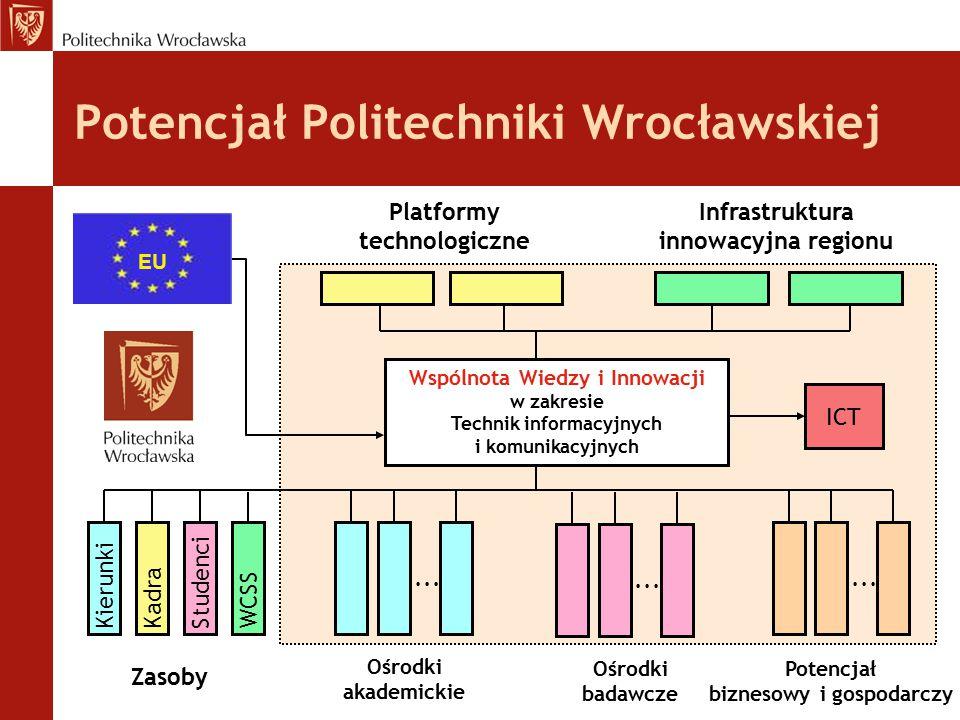 Potencjał Politechniki Wrocławskiej Wspólnota Wiedzy i Innowacji w zakresie Technik informacyjnych i komunikacyjnych KierunkiKadraStudenciWCSS Zasoby