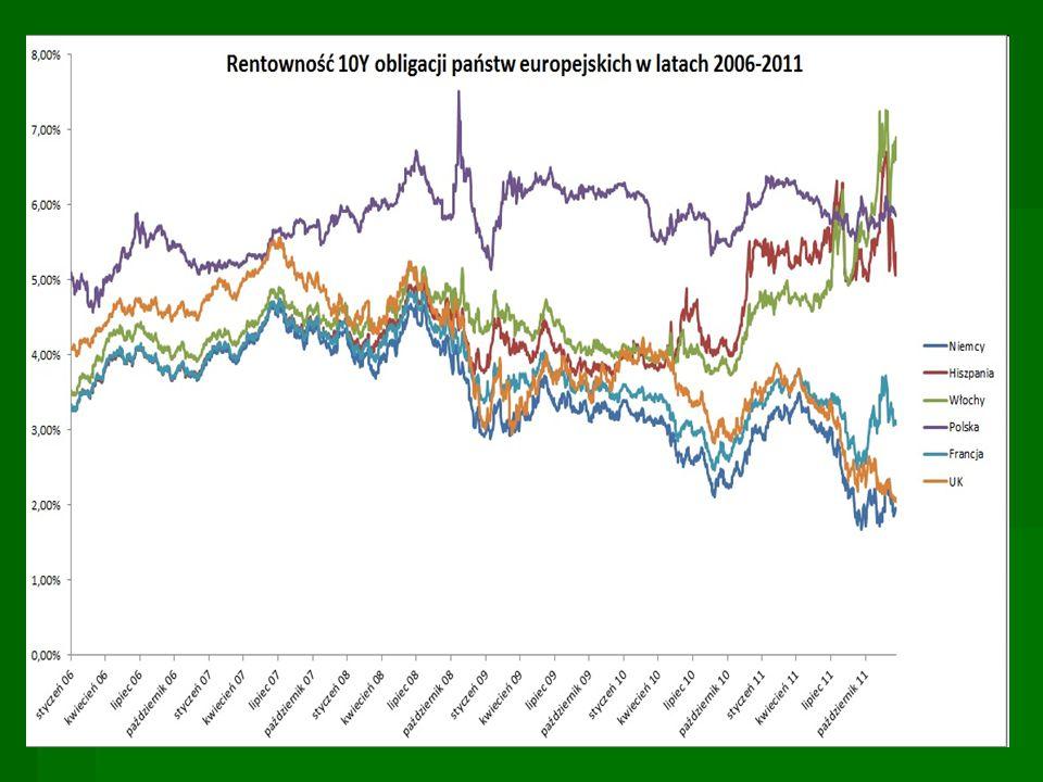 Ryzyko inwestycji w obligacje   Ryzyko płynności (jeśli planowana jest wcześniejsza odsprzedaż na rynku wtórnym)   Ryzyko inflacji (przy obligacjach długoterminowych o stałym oprocentowaniu)