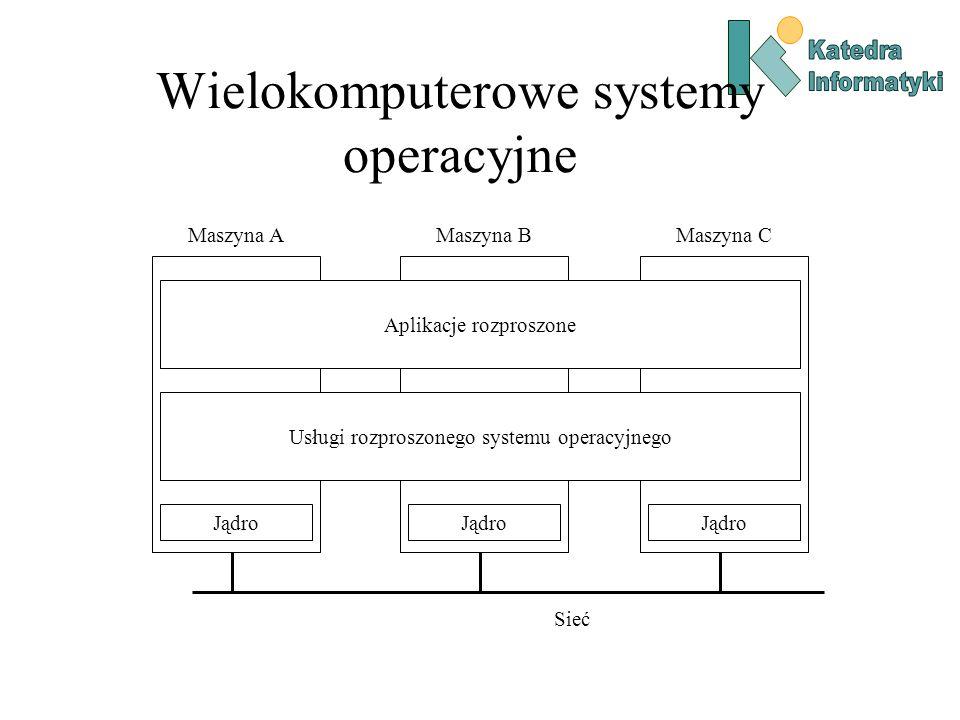 Wielokomputerowe systemy operacyjne Jądro Maszyna A Jądro Maszyna B Jądro Maszyna C Sieć Aplikacje rozproszone Usługi rozproszonego systemu operacyjnego