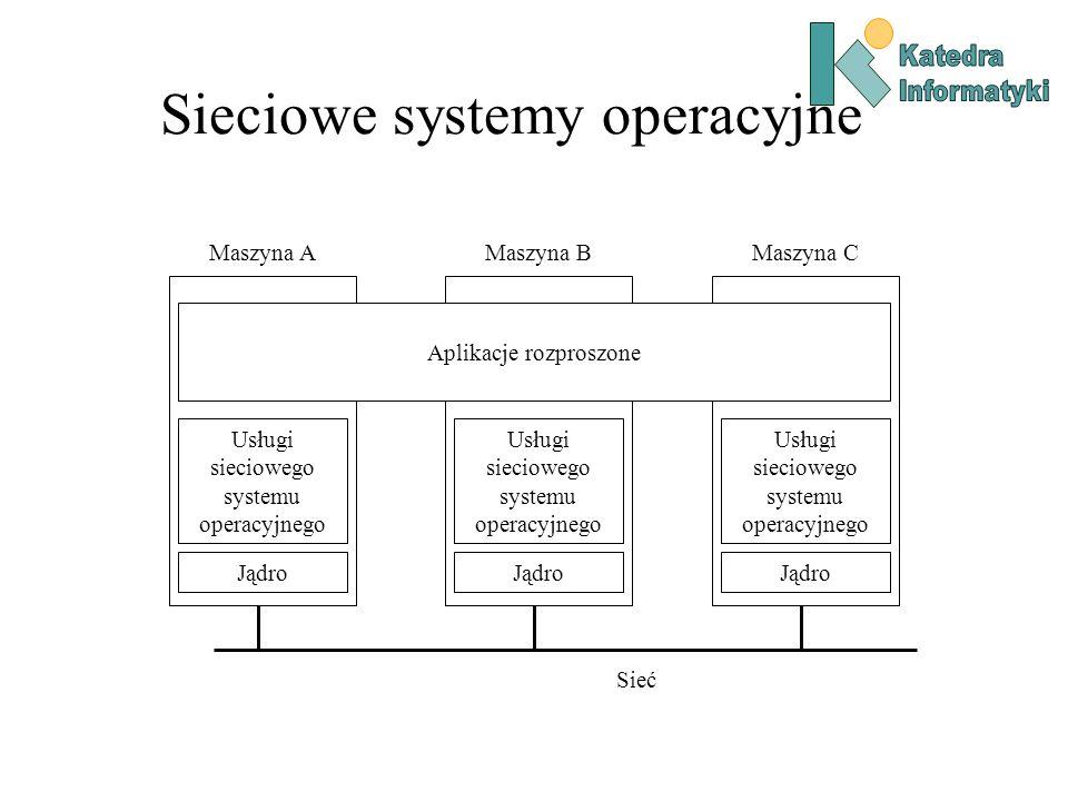 Sieciowe systemy operacyjne Jądro Maszyna A Jądro Maszyna B Jądro Maszyna C Sieć Aplikacje rozproszone Usługi sieciowego systemu operacyjnego