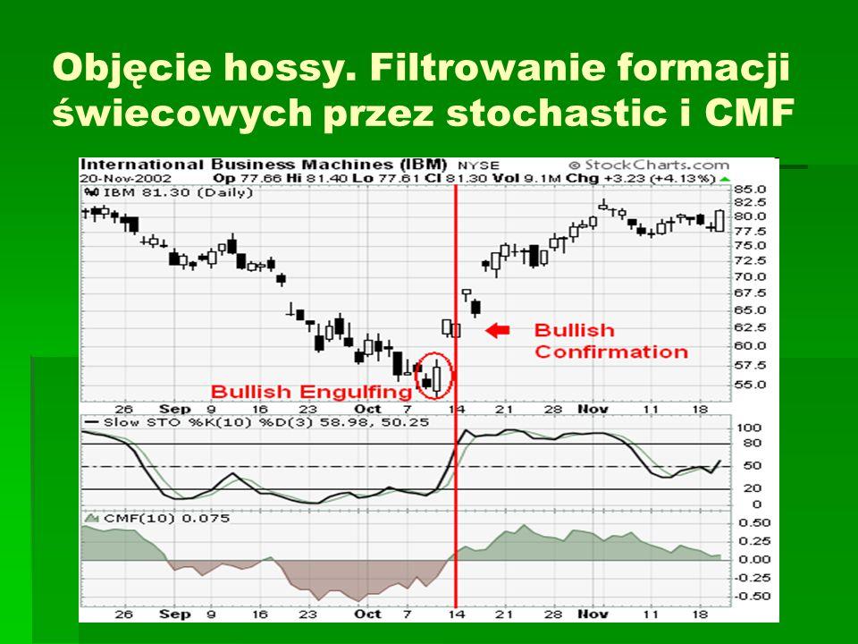Objęcie hossy. Filtrowanie formacji świecowych przez stochastic i CMF