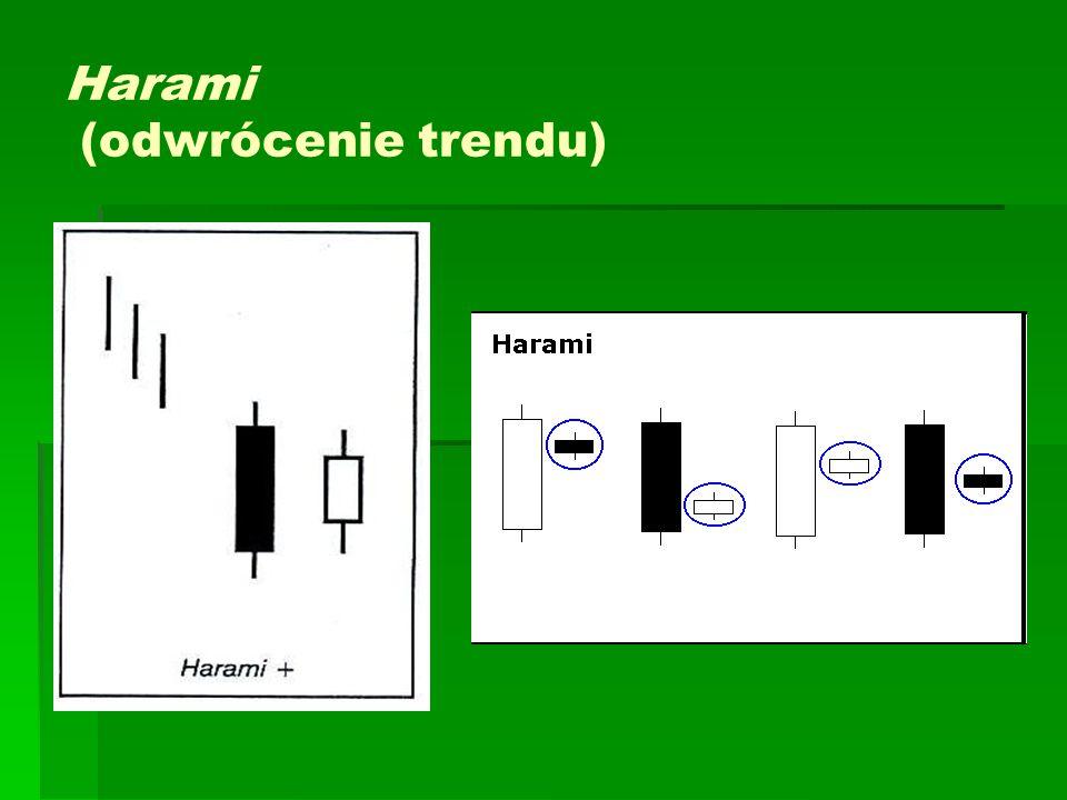 Harami (odwrócenie trendu)