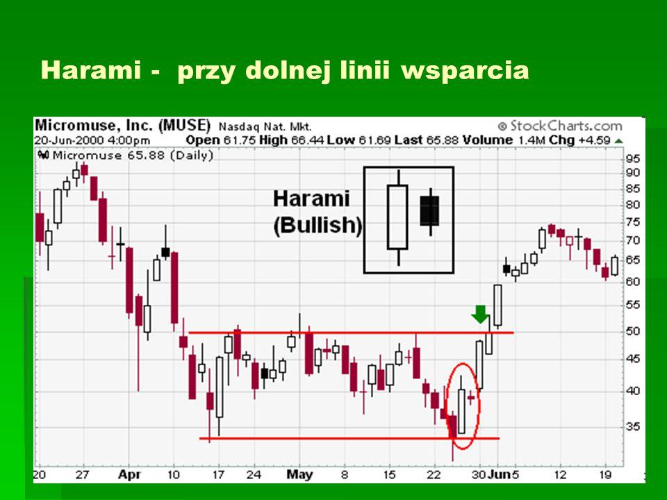 Harami - przy dolnej linii wsparcia