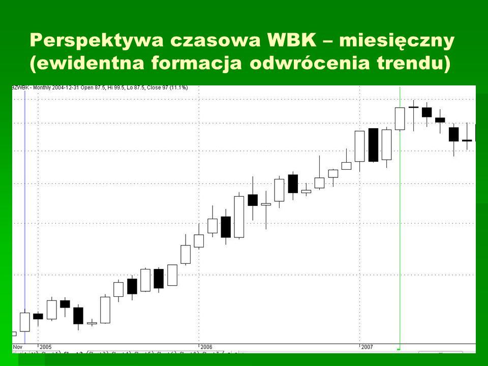 Perspektywa czasowa WBK – miesięczny (ewidentna formacja odwrócenia trendu)