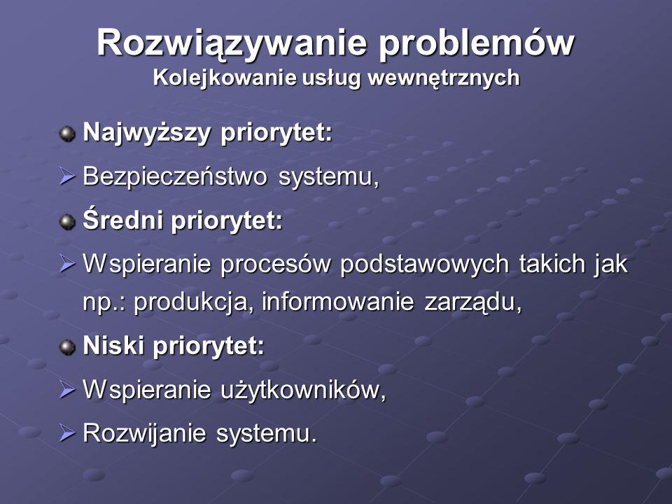 Rozwiązywanie problemów Kolejkowanie usług wewnętrznych Najwyższy priorytet:  Bezpieczeństwo systemu, Średni priorytet:  Wspieranie procesów podstawowych takich jak np.: produkcja, informowanie zarządu, Niski priorytet:  Wspieranie użytkowników,  Rozwijanie systemu.