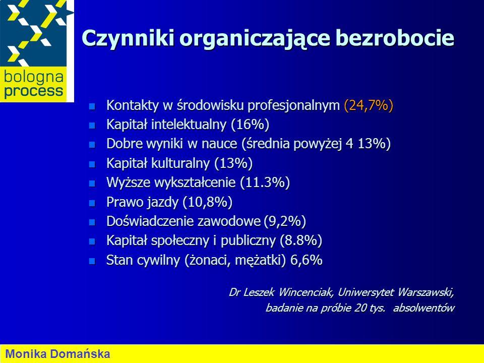 Czynniki organiczające bezrobocie n Kontakty w środowisku profesjonalnym (24,7%) n Kapitał intelektualny (16%) n Dobre wyniki w nauce (średnia powyżej