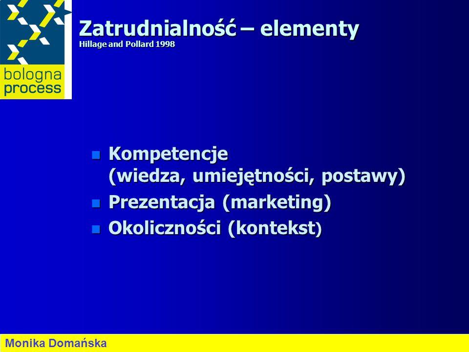 Zatrudnialność – elementy Hillage and Pollard 1998 n Kompetencje (wiedza, umiejętności, postawy) n Prezentacja (marketing) n Okoliczności (kontekst )