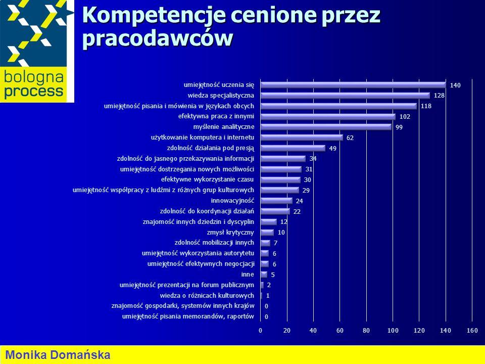 Kompetencje cenione przez pracodawców Monika Domańska