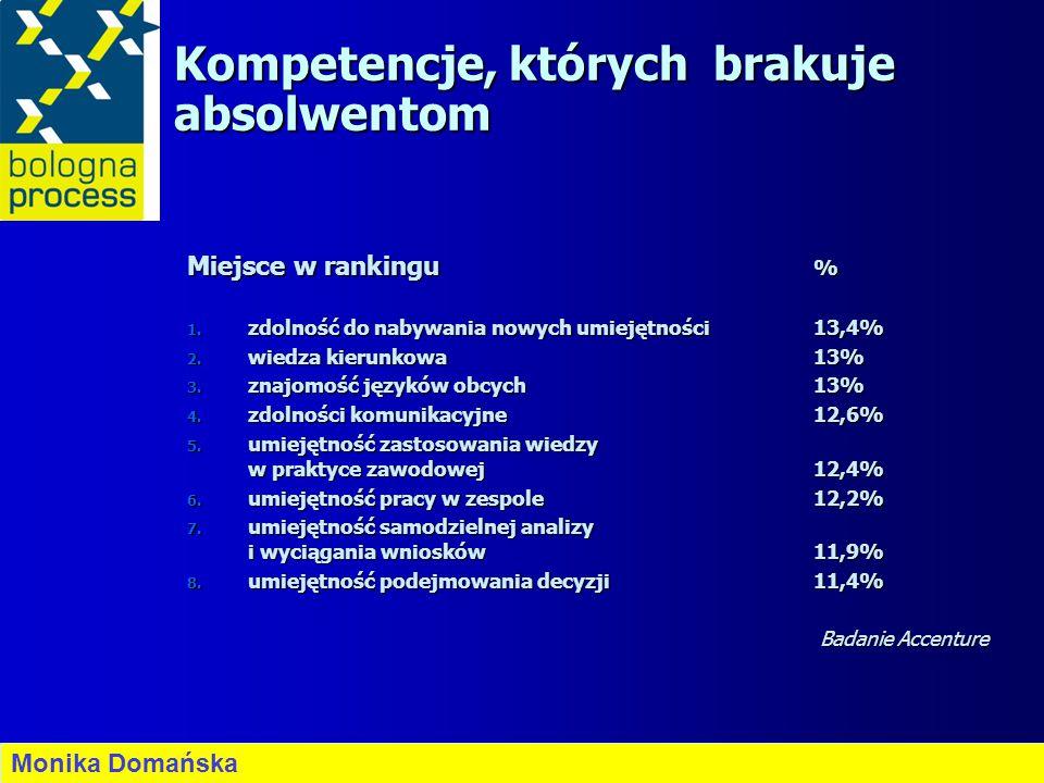 Kompetencje, których brakuje absolwentom Miejsce w rankingu % 1. zdolność do nabywania nowych umiejętności13,4% 2. wiedza kierunkowa 13% 3. znajomość