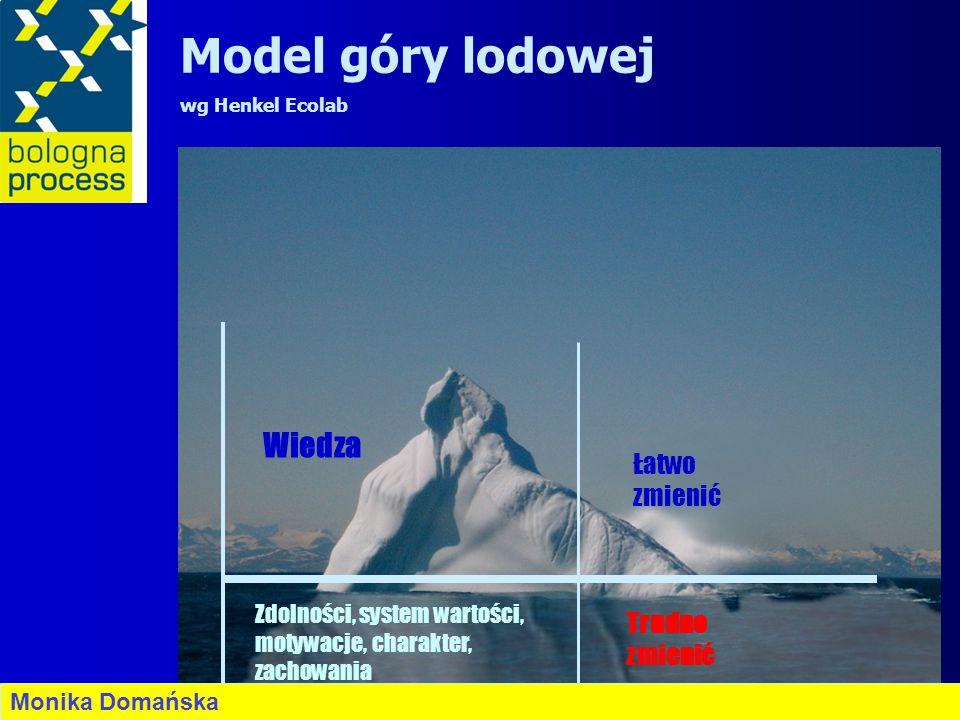 Wiedza Zdolności, system wartości, motywacje, charakter, zachowania Łatwo zmienić Trudno zmienić Model góry lodowej wg Henkel Ecolab Monika Domańska