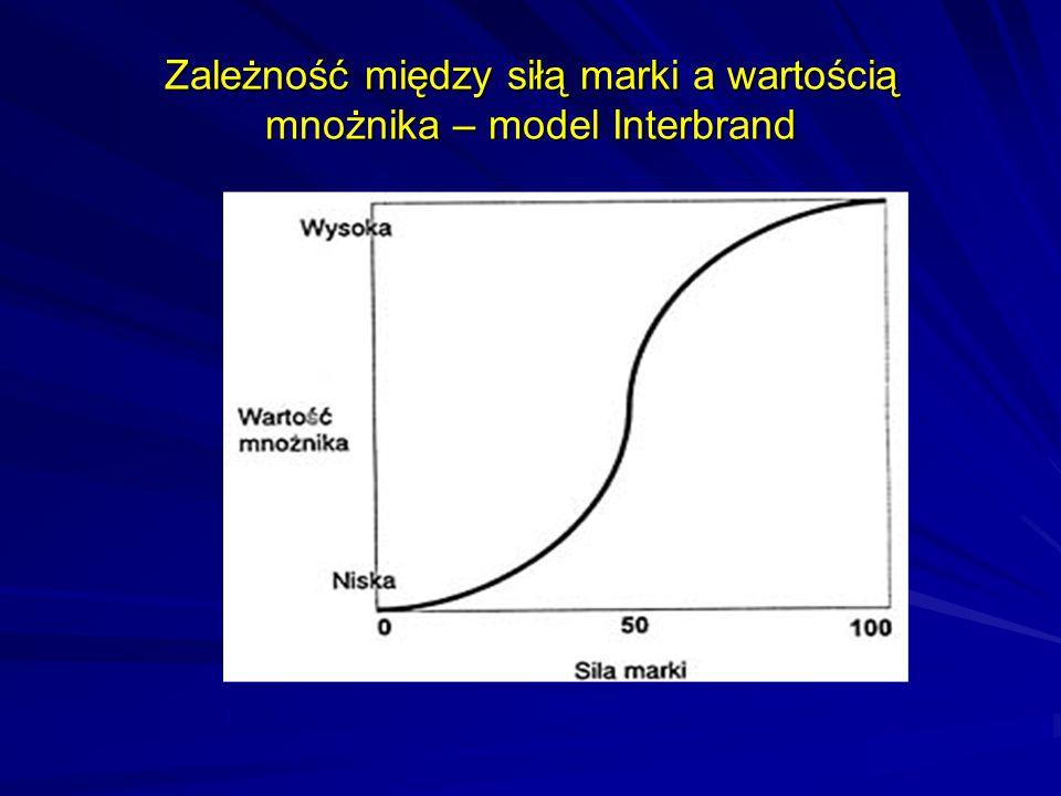 Zależność między siłą marki a wartością mnożnika – model Interbrand