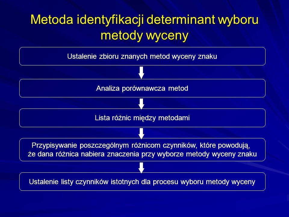 Metoda identyfikacji determinant wyboru metody wyceny Ustalenie zbioru znanych metod wyceny znaku Analiza porównawcza metod Lista różnic między metoda