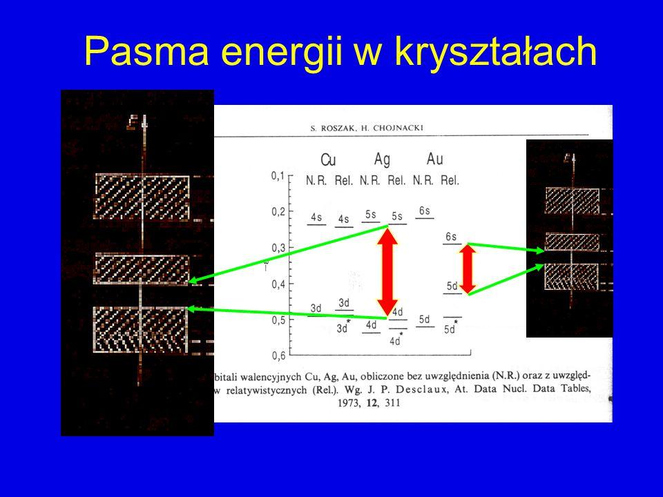 Pasma energii w kryształach