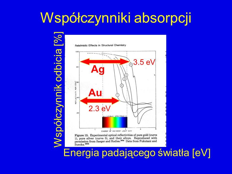 Współczynniki absorpcji Ag Au 3.5 eV 2.3 eV Energia padającego światła [eV] Współczynnik odbicia [%]