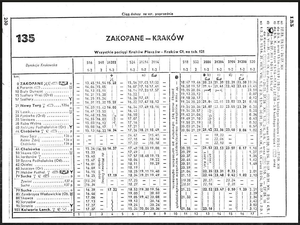 Ilość pociągów dawniej i dziś Rok rozkładu: 1884 1914 1922 1939 1965 1981 2004 bezpośrednie Kraków-Zakopane: -- 1 1 7 9 8 19 na odcinku Sucha-Chabówka: 2 6 3 19 14 20 24