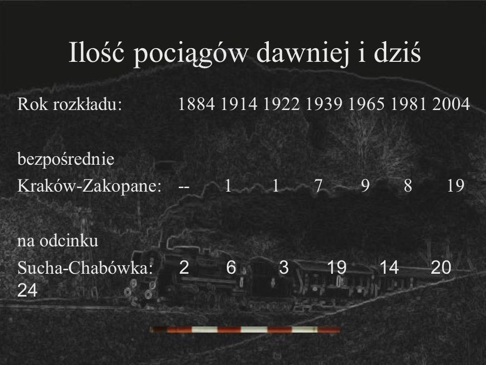 Ilość pociągów dawniej i dziś Rok rozkładu: 1884 1914 1922 1939 1965 1981 2004 bezpośrednie Kraków-Zakopane: -- 1 1 7 9 8 19 na odcinku Sucha-Chabówka