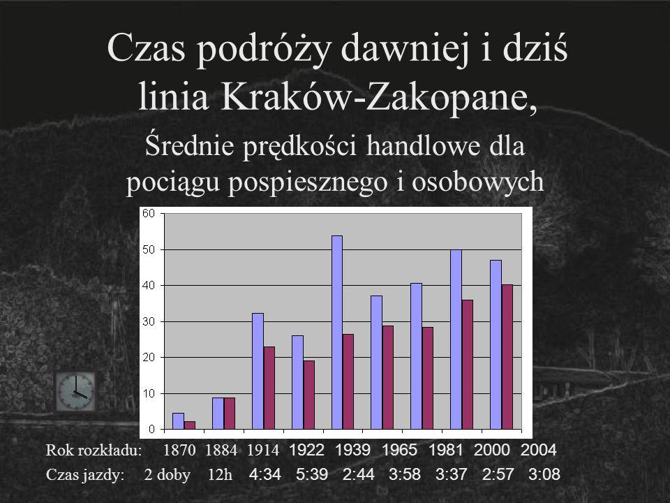 Czas podróży dawniej i dziś linia Kraków-Zakopane, Średnie prędkości handlowe dla pociągu pospiesznego i osobowych Rok rozkładu: 1884 1914 1922 1939 1965 1981 2000 2004 Czas jazdy: 1:36 0:49 1:04 0:36 0:42 0:49 0:36 0:34