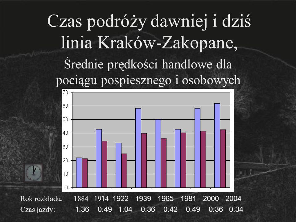 Czas podróży dawniej i dziś linia Kraków-Zakopane, Średnie prędkości handlowe dla pociągu pospiesznego i osobowych Rok rozkładu: 1884 1914 1922 1939 1