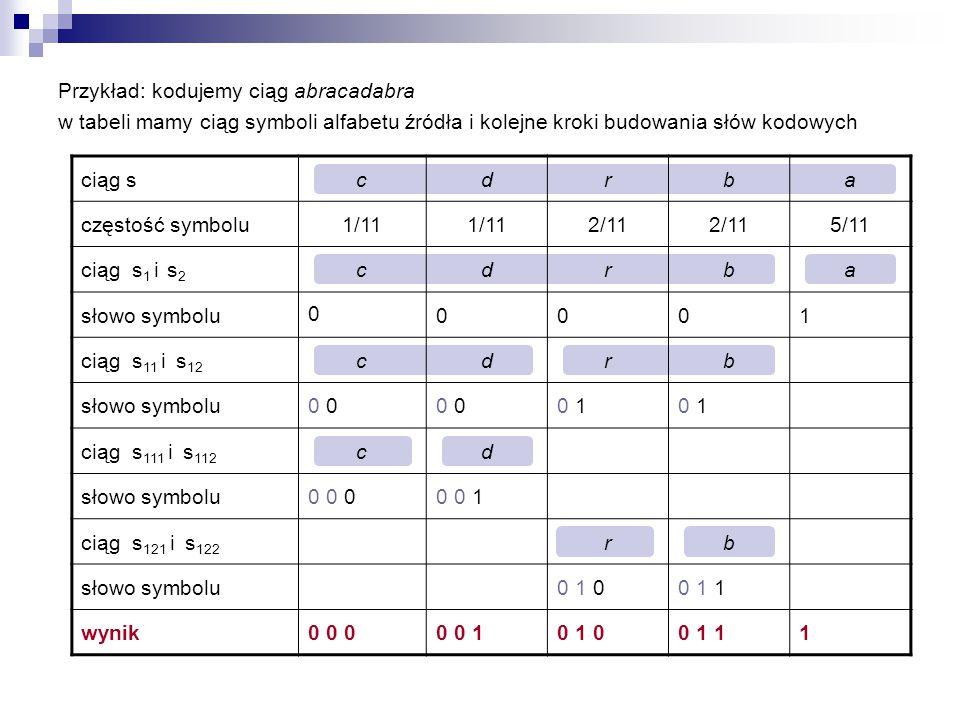Przykład: kodujemy ciąg abracadabra w tabeli mamy ciąg symboli alfabetu źródła i kolejne kroki budowania słów kodowych ciąg scdrba częstość symbolu1/1
