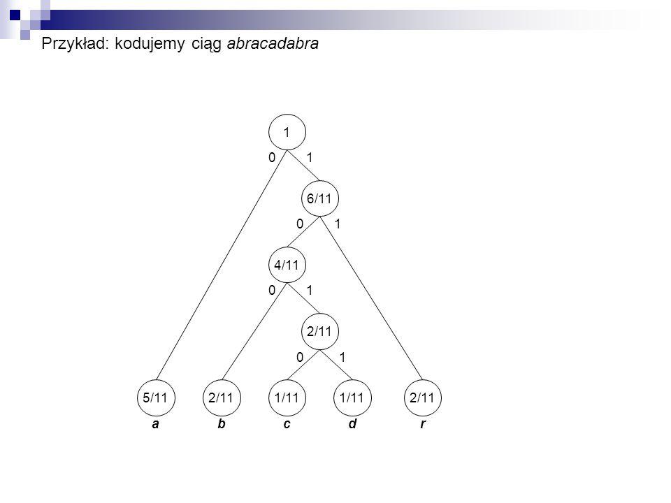 Przykład: kodujemy ciąg abracadabra r 2/11 d 1/11 c a 5/11 b 2/11 4/116/111 10 0 0 0 1 1 1