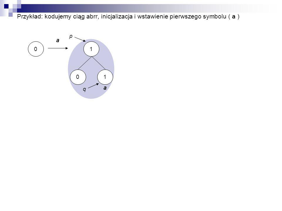 Przykład: kodujemy ciąg abrr, inicjalizacja i wstawienie pierwszego symbolu ( a ) 0 a 1 a 10 p q