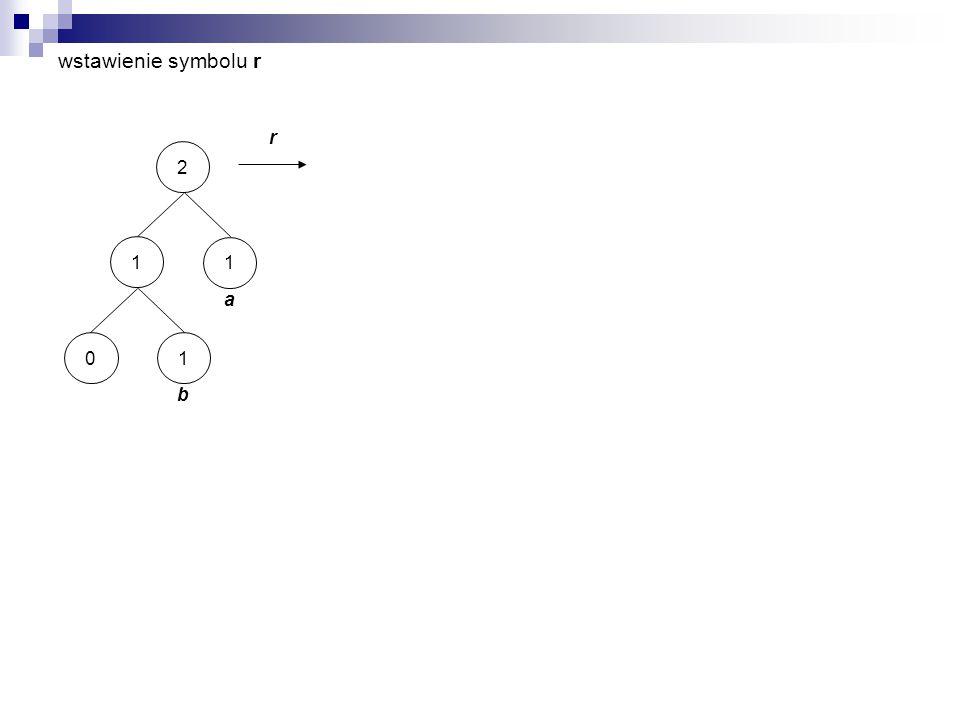 wstawienie symbolu r r 2 a 1 1 b 10